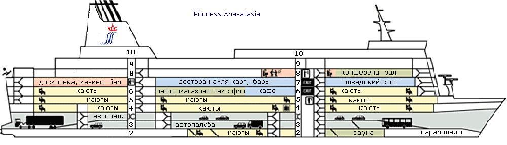 Паром Принцесса Анастасия. Схема.   Дискотека, казино, магазины такс фри, рестораны, бары.                 НаПароме.рф